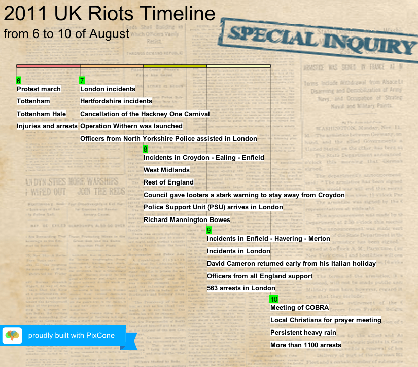 UK Riots Infographic
