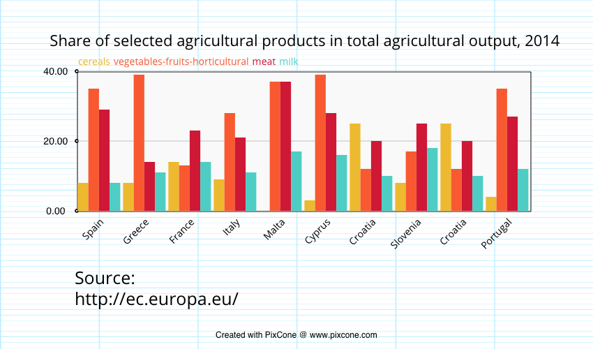 Facts and figures on agriculture in the European Union [Infographic]