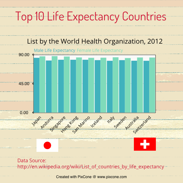 Top 10 Life Expectancy Countries